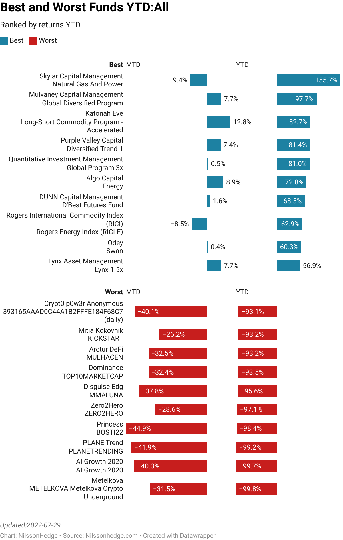 Best/Worst hedge Fund Performance Performance, Flash Report Yearly