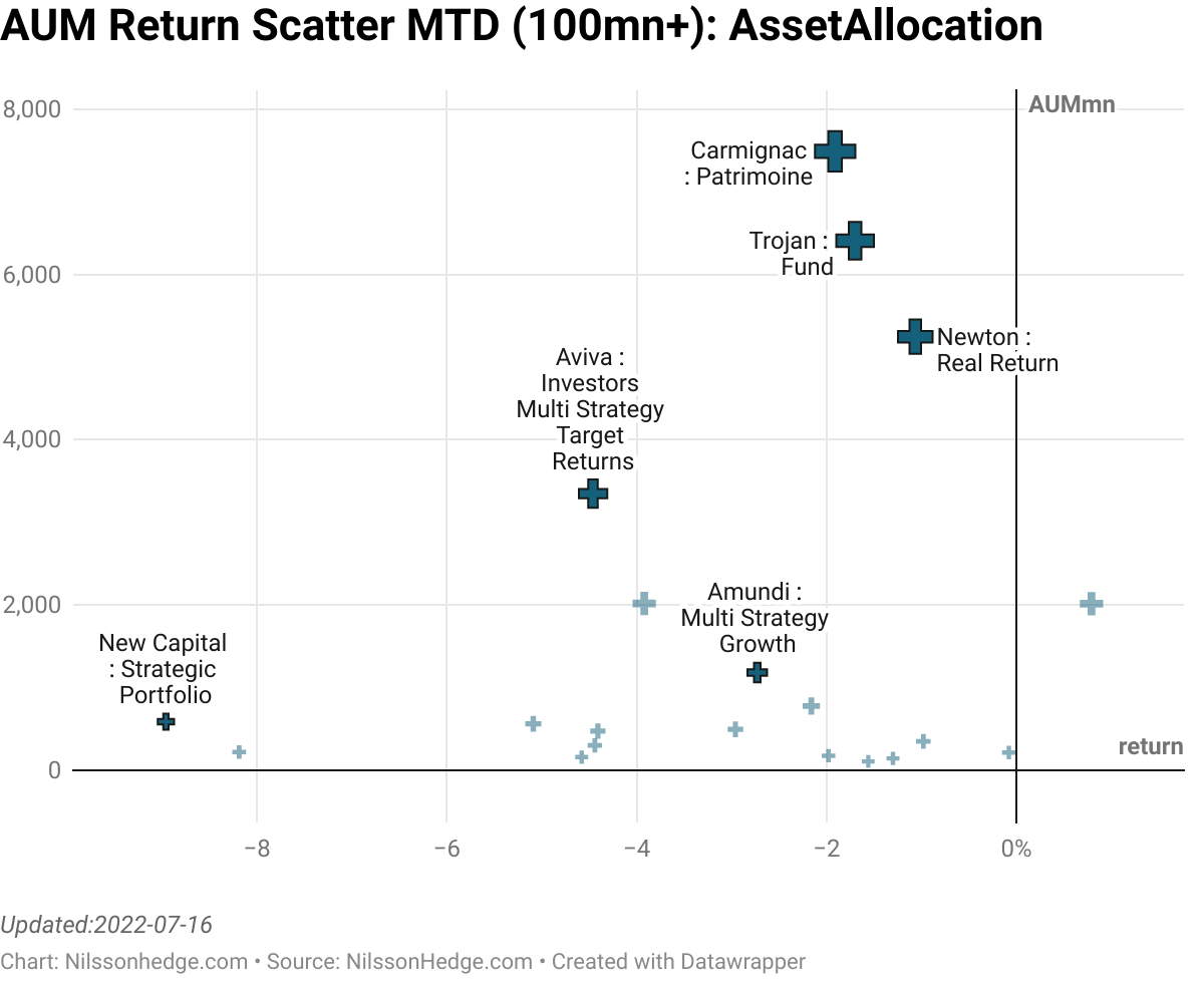Best/Worst AssetAllocation ScatterPlot, manager above 100, MTD, Managed Futures Performance, Flash Report, Carmignac Patrimoine, Active Balanced, Fulrcum, Aviva