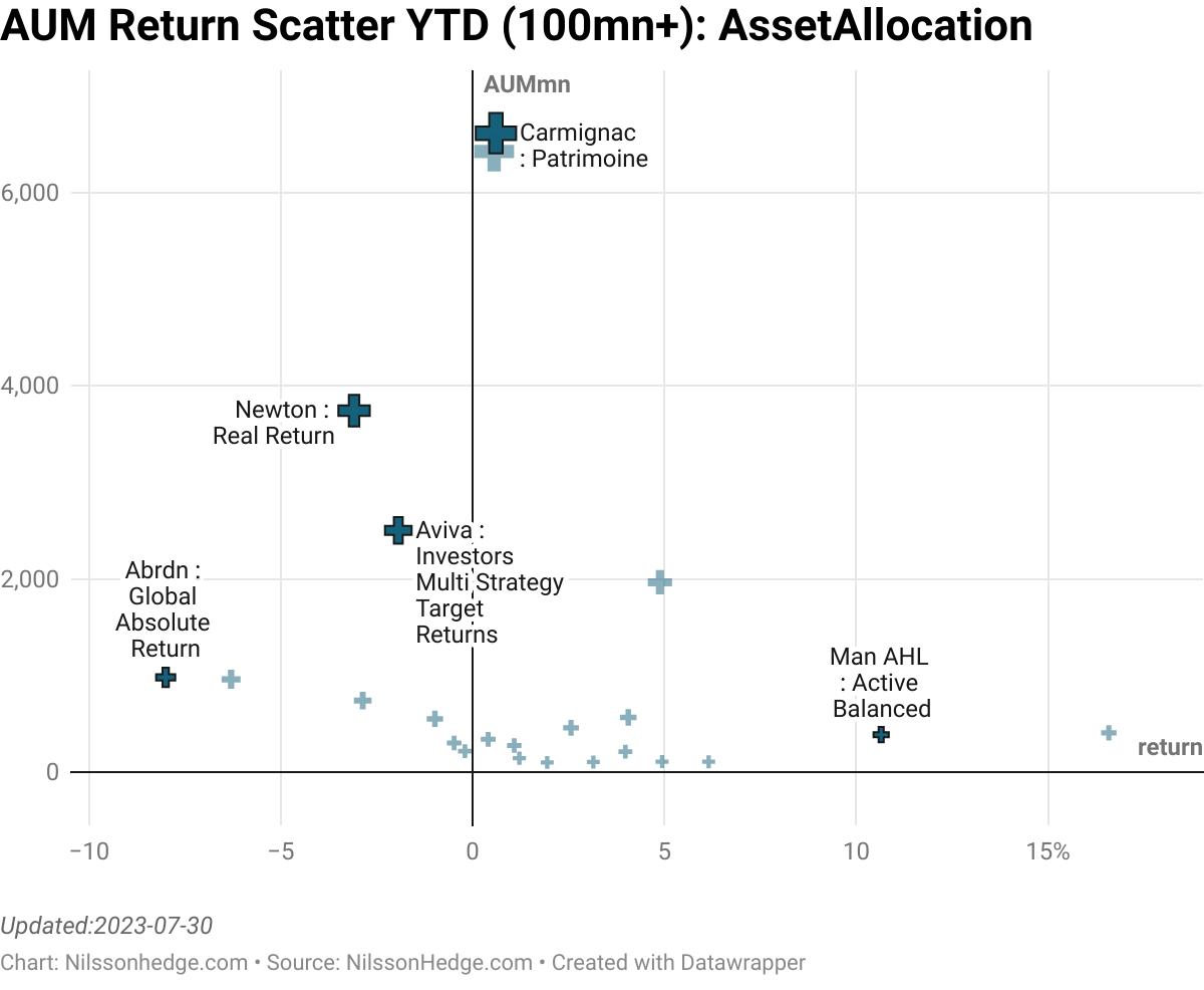 Best/Worst AssetAllocation ScatterPlot, manager above 100, YTD, Managed Futures Performance, Flash Report, Carmignac Patrimoine, Active Balanced, Fulrcum, Aviva