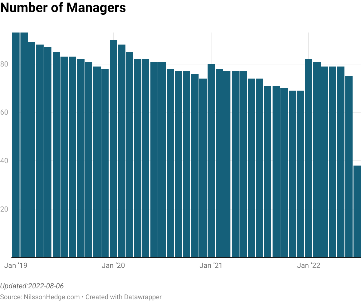 Number of managers for the commodity CTA index