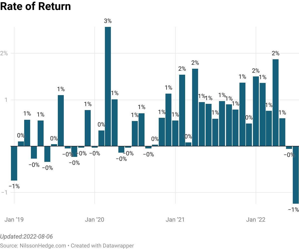 Commodity CTA index monthly returns