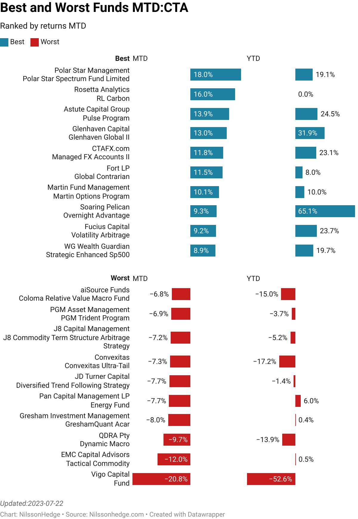 Bovell : Global Macro  :  16.86% [0.00]<br> Kopis Capital Management : Commodity Long Short  :  12.20% [0.71]<br> Alpha Kairos Asset Management : Acclivity Sys  :  8.97% [0.00]<br> WG Wealth Guardian : QT Program  :  8.81% [1.50]<br> World Cup Advisor : Jorg Diemand Volatility Patterns  :  7.85% [0.05]<br> Soaring Pelican : Overnight Advantage  :  6.13% [0.65]<br> RCMA Capital : Merchant Commodity Fund  :  5.70% [237.00]<br> Sigma Advanced Capital Management : Carbon Neutral Alpha Program  :  5.43% [2.20]<br> Alpha Kairos Asset Management : Acclivity Prop  :  5.41% [0.00]<br> THS Capital Management : Diversified Futures Accelerated Growth  :  5.34% [1.45]<br> Eclipse Capital Management : Tactical Alpha Program  :  -5.45% [146.80]<br> Glenhaven Capital : Glenhaven Global II  :  -5.64% [4.60]<br> Hornsby & Company : Ryan Alderson Intermediate Swing  :  -6.17% [0.03]<br> World Cup Advisor : Larry Williams Mini S&P  :  -6.20% [0.04]<br> Astute Capital Group : Pulse Program  :  -6.33% [6.07]<br> Superfund Capital Management : Green Silver SICAV  :  -7.40% [124.00]<br> World Cup Advisor : Petra Ilona Zacek Eclipse  :  -10.71% [0.01]<br> Worldwide Capital Strategies : Profit Quest Macro World  :  -13.19% [5.30]<br> World Cup Advisor : Paige Williams Day Trader  :  -18.26% [0.01]<br> World Cup Advisor : Sebastian Baumgaertel Target Zones  :  -32.95% [0.01]<br> >