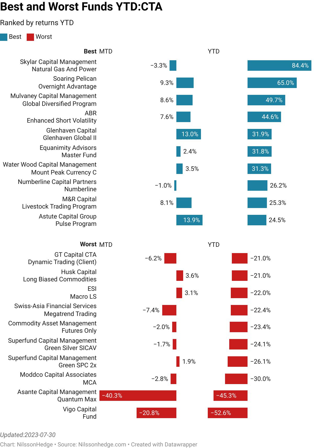 World Cup Advisor : Jorg Diemand Volatility Patterns  :  7.85% [0.05]<br> Martin Fund Management : Martin Options Program  :  2.83% [69.00]<br> Meyers Capital Management : Meyers Capital Management  :  4.97% [1.90]<br> RCMA Capital : Merchant Commodity Fund  :  5.70% [237.00]<br> Kopis Capital Management : Commodity Long Short  :  12.20% [0.71]<br> AIS Capital Management : MAAP 3-6X  :  -4.33% [45.10]<br> Glenhaven Capital : Glenhaven Global II  :  -5.64% [4.60]<br> GAIA Capital Management : GAIA FX+  :  3.07% [63.15]<br> Alpha Kairos Asset Management : Acclivity Prop  :  5.41% [0.00]<br> Alpha Kairos Asset Management : Acclivity Sys  :  8.97% [0.00]<br> Asset Management by Windsor Securities : Broad Heuristic Tactical Strategy  :  0.76% [27.20]<br> Auspice Capital Advisors : Short Term (AST)  :  0.28% [11.60]<br> WG Wealth Guardian : GVR Program  :  -0.03% [1.20]<br> Hornsby & Company : Ryan Alderson Intermediate Swing  :  -6.17% [0.03]<br> World Cup Advisor : Paige Williams Day Trader  :  -18.26% [0.01]<br> World Cup Advisor : Jan Smolen Gold Standard Program  :  -4.61% [0.00]<br> World Cup Advisor : Petra Ilona Zacek Eclipse  :  -10.71% [0.01]<br> World Cup Advisor : Sebastian Baumgaertel Target Zones  :  -32.95% [0.01]<br> World Cup Advisor : Yuwen Cao CC US Futures  :  -0.55% [0.02]<br> World Cup Advisor : Asset Risk Manager  :  -2.77% [0.02]<br> >