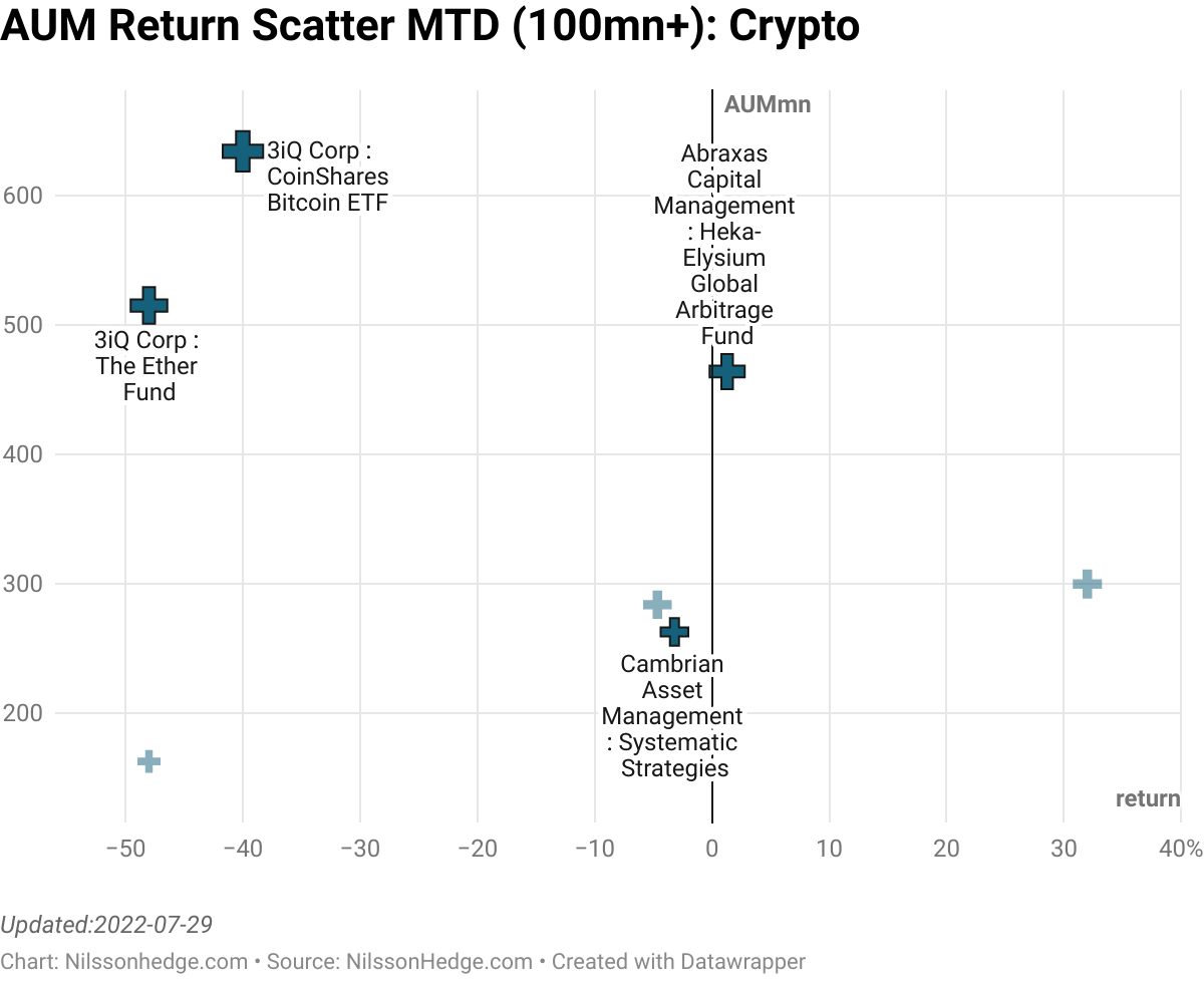Best/Worst Crypto MTD Scatter, Digital Asset Performance, Flash Report, Coincident, Iconomi, Bitcoin, Ether, Defi
