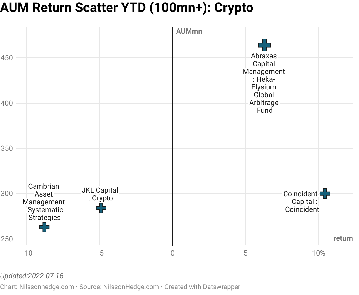 Best/Worst Crypto YTD Scatter, Digital Asset Performance, Flash Report, Coincident, Iconomi, Bitcoin, Ether, Defi