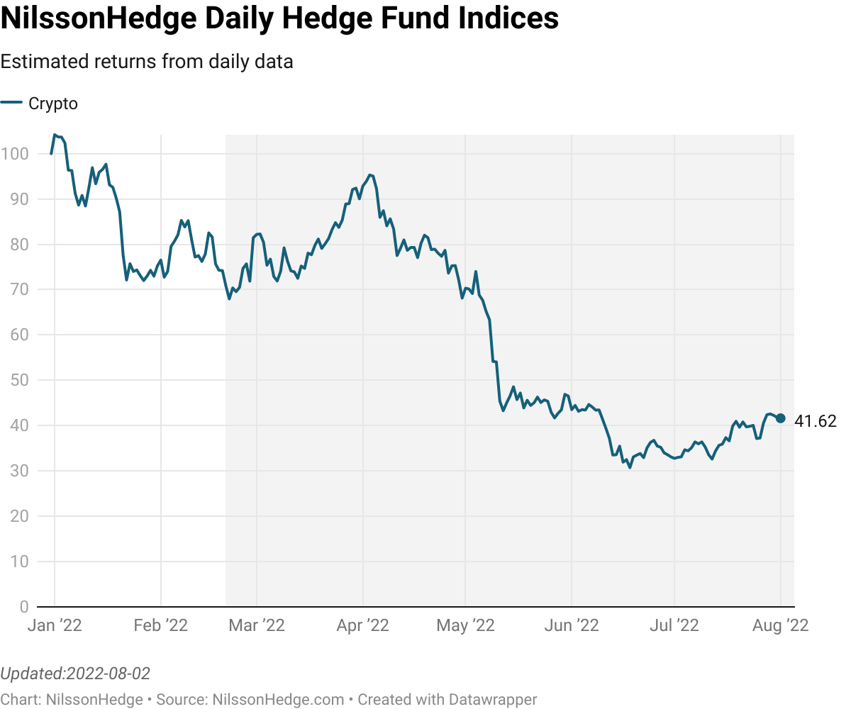 NilssonHedge Crypto Index, positive in July 2021.