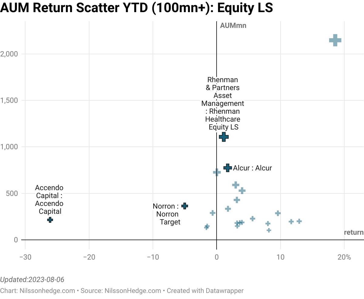 Return scatter plot for large Equity Long/Short Managers, 100mn+, YTD
