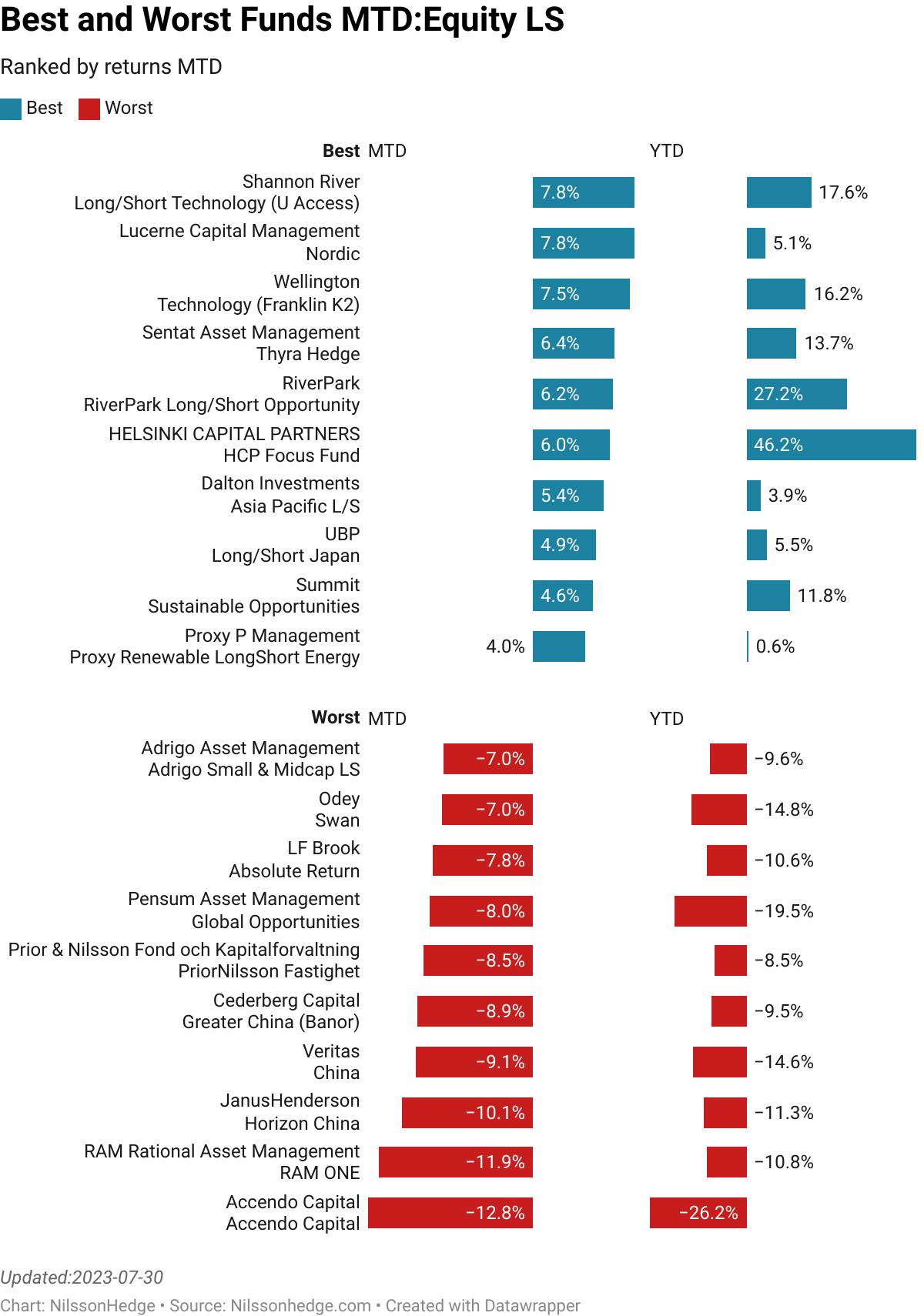 Best/Worst Equity Long/Short MTD, Managed Futures Performance, Flash Gotham, AQR, JanusHendersen