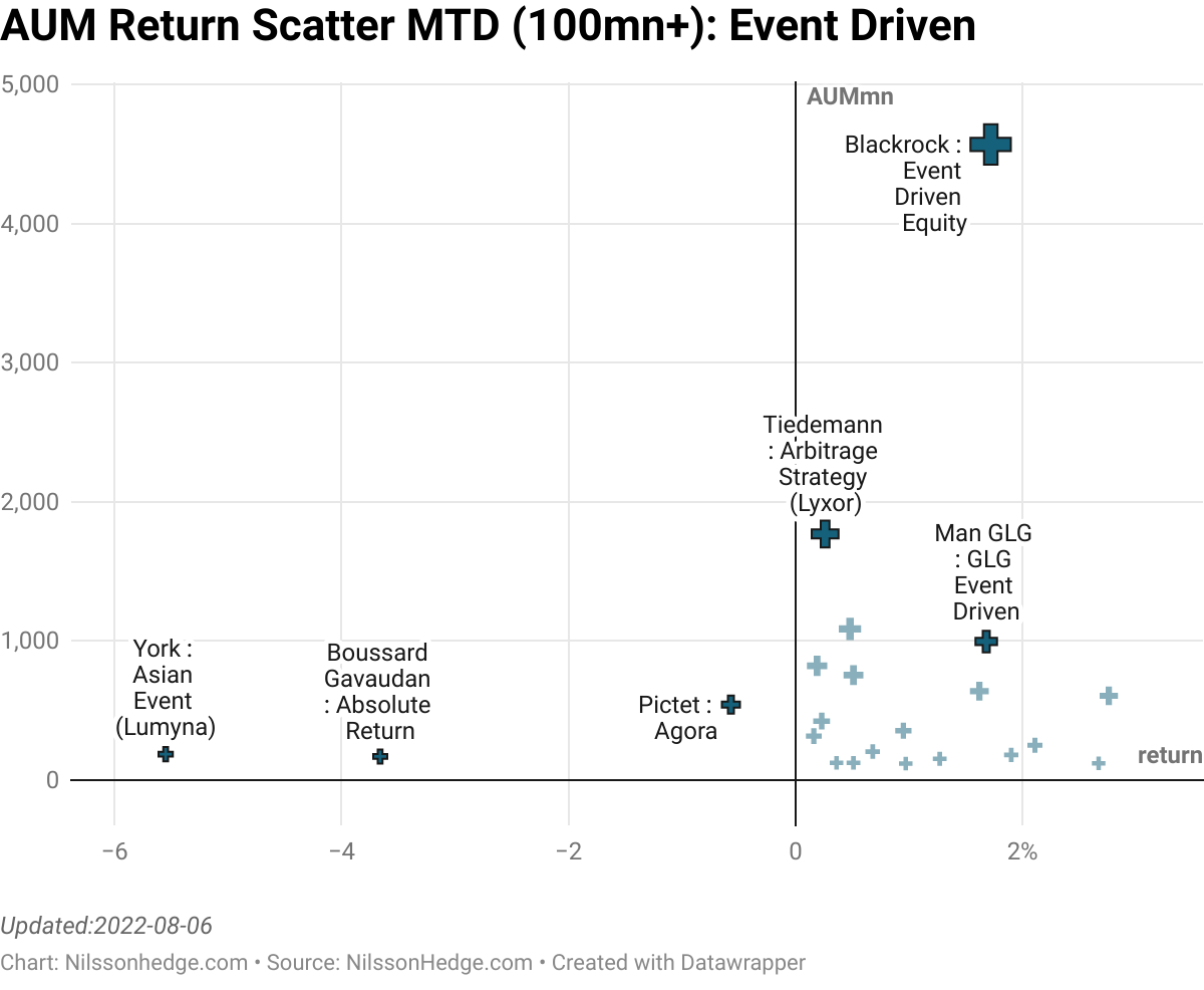 Best/Worst Event Driven MTD Scatterplot, Merger Arb, Special Sit, Performance, Flash Report, Third Point, CIAM, MAN GLG, PSAM, Syquant, Hadron, Kellner