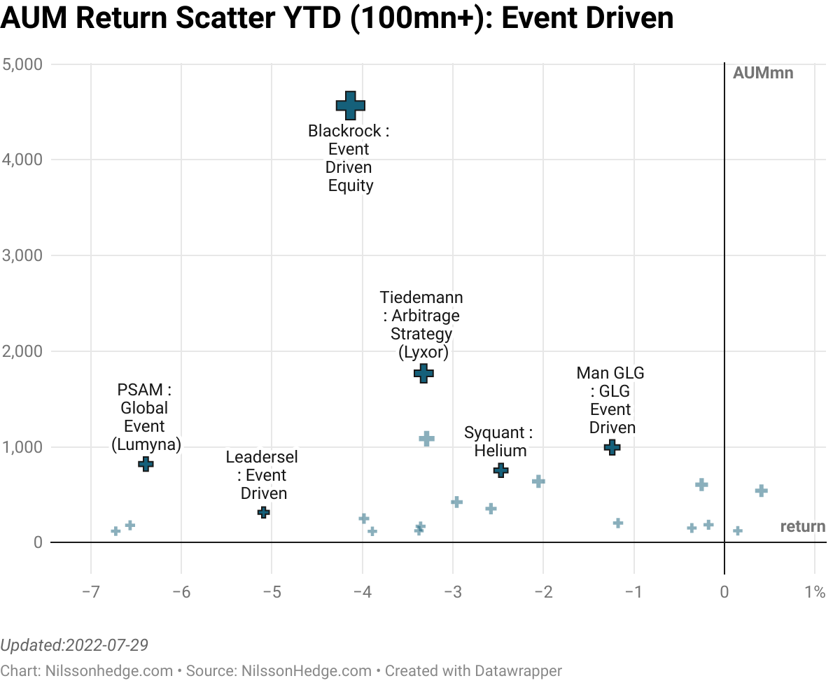 Best/Worst Event Driven YTD Scatterplot, Merger Arb, Special Sit, Performance, Flash Report, Third Point, CIAM, MAN GLG, PSAM, Syquant, Hadron, Kellner