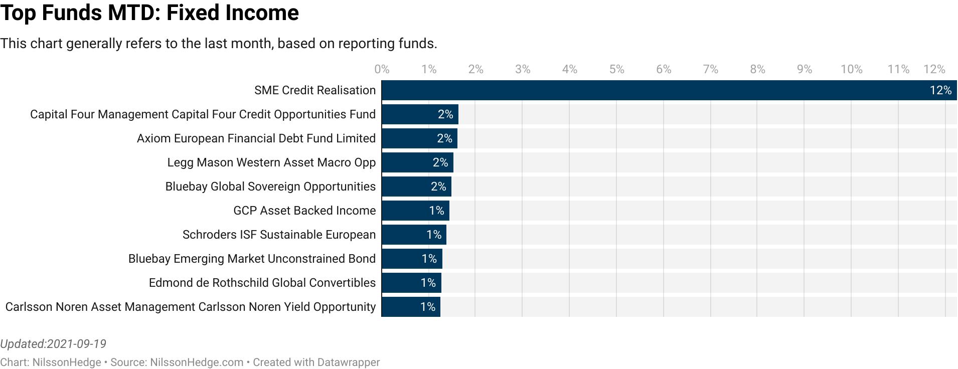 VPC : Specialty Lending Investments  :  5.71% [0.00]  BioPharma : BioPharma Credit  :  3.51% [0.00]  Nykredit Asset Management : Nykredit MIRA Hedge Fund  :  3.42% [73.70]  Formuepleje Fund Management : Formuepleje Fokus  :  3.41% [203.10]  CQS : New City High Yield Fund  :  2.65% [0.00]  GCP : Asset Backed Income  :  2.03% [0.00]  Stadion : Trilogy Alternative Return  :  1.69% [0.00]  Carlsson Noren Asset Management : Carlsson Noren Yield Opportunity  :  1.57% [26.60]  Highbridge : Credit Fund  :  1.52% [0.00]  Nykredit Asset Management : Nykredit EVIRA Hedge Fund  :  1.15% [54.30]