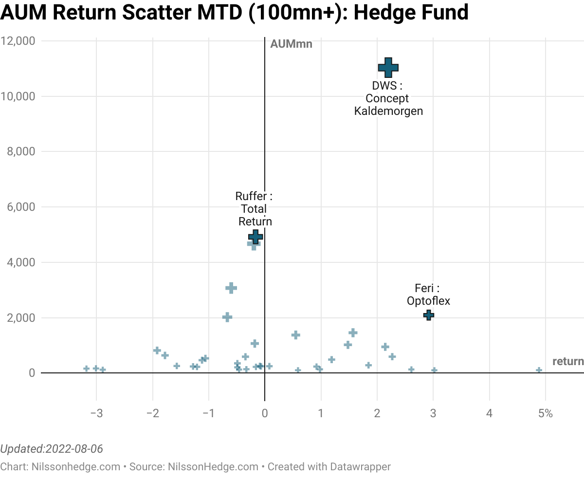 Best/Worst hedge Fund MTD  Scatter Performance, Flash Report, Brummer, Othania, Pacific, Virtus, BNY Diversifiers, JPM, Franklin K2