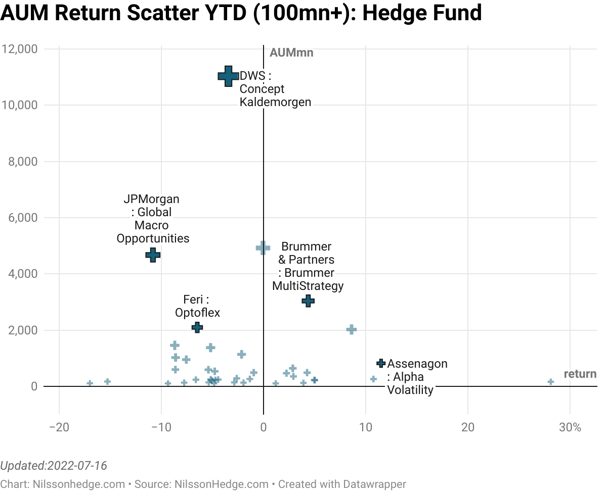 Best/Worst hedge Fund YTD  Scatter Performance, Flash Report, Brummer, Othania, Pacific, Virtus, BNY Diversifiers, JPM, Franklin K2, Feri OptiFlex