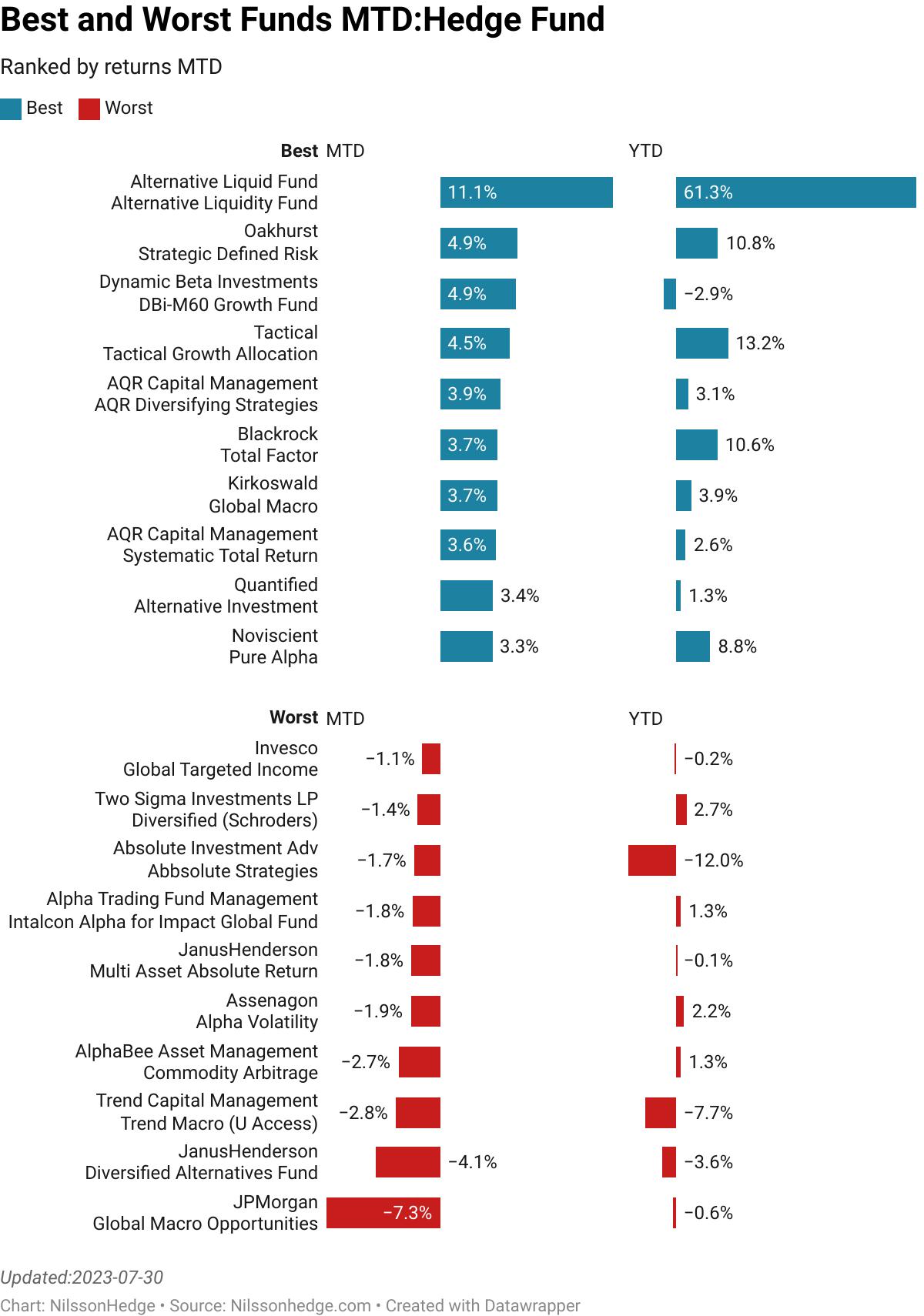 Best/Worst hedge Fund MTD Performance, Flash Report, Brummer, Othania, Pacific, Virtus, BNY Diversifiers