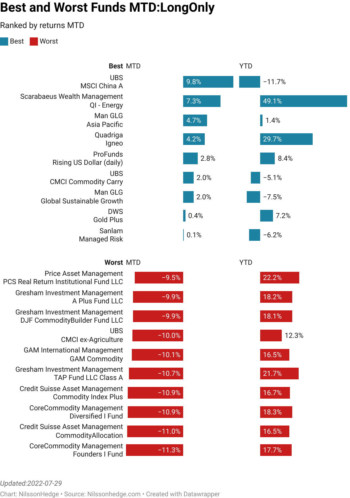 Best/Worst Long Only funds MTD, Performance, Flash Report, UBS, Power, Swisscanto, Picard, Commodity, Equity, Fixed Income