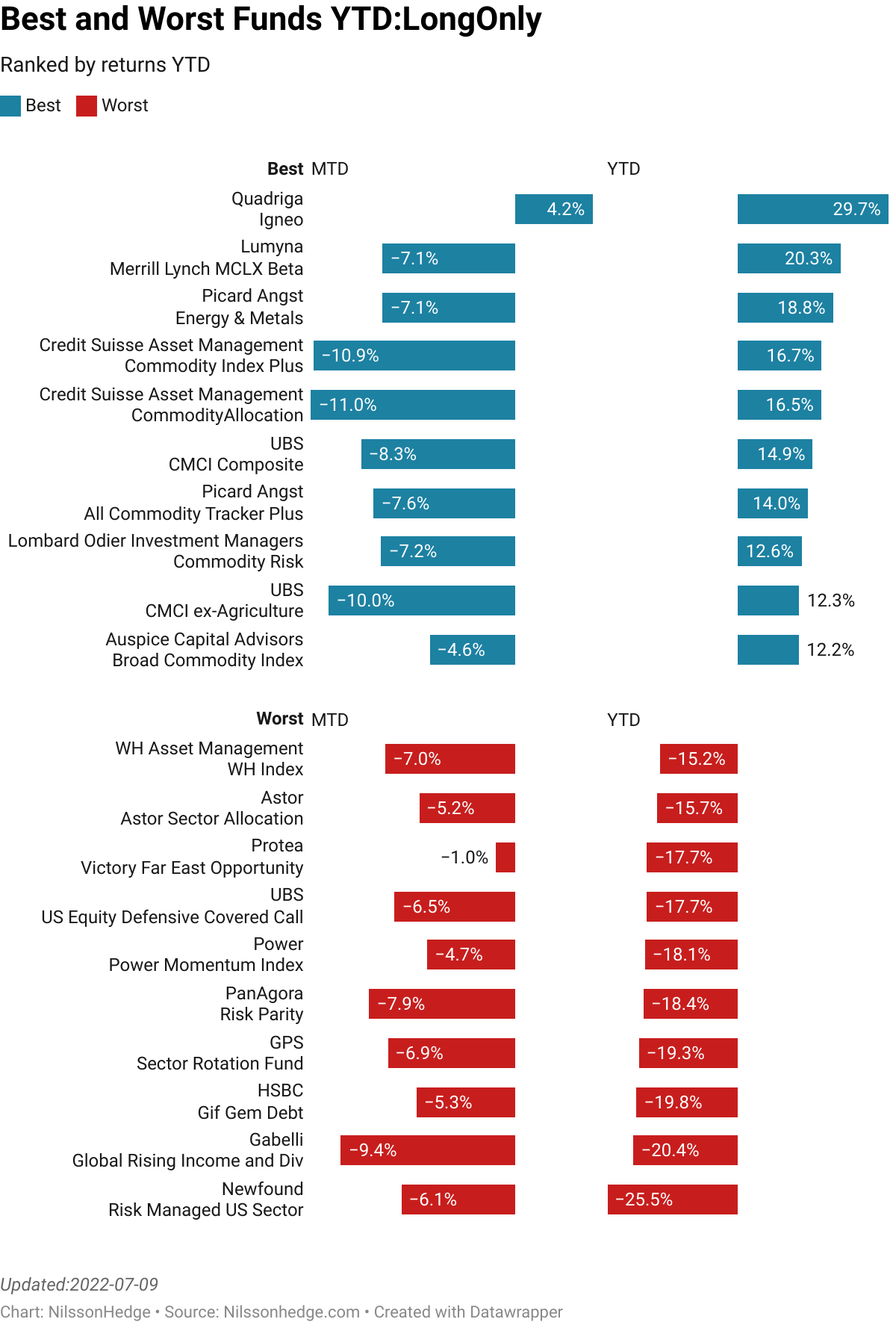 Best/Worst Long Only funds YTD, Performance, Flash Report, UBS, Power, Swisscanto, Picard, Commodity, Equity, Fixed Income