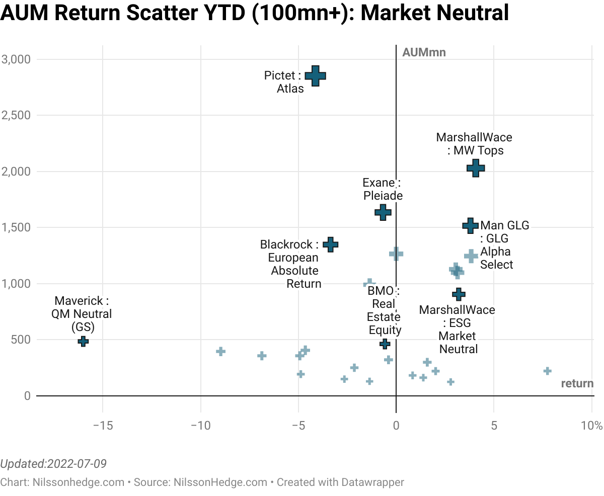 Best/Worst Market Scatter Plot Neutral YTD, Market Neutral, Factor Performance, Flash Report, Man GLG, MarshallWace, Pictet Atlas, Merian, Sandbar