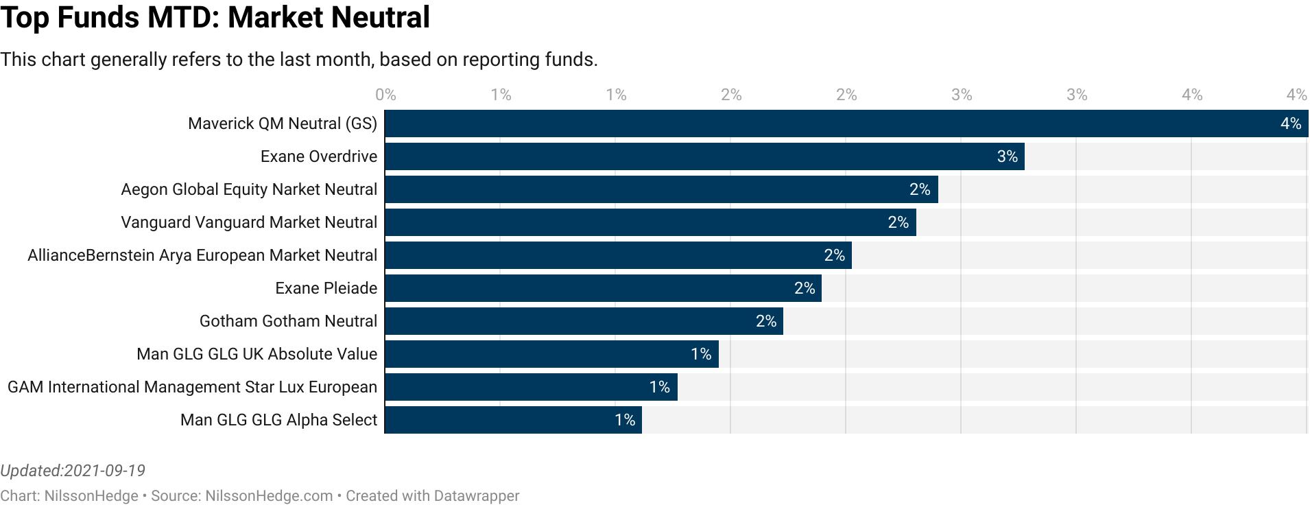 Eraam : Long Short Equity  :  4.30% [16.00]  MarshallWace : MW Tops Market Neutral  :  3.50% [715.00]  MarshallWace : MW Tops  :  3.00% [1930.00]  BlackRock : European Absolute Return  :  2.85% [1290.00]  UBP : Europe Market Neutral  :  2.33% [30.00]  RAM : Long Short European  :  2.03% [157.00]  RAM : Long Short Global  :  1.98% [19.00]  Maverick : QM Neutral (GS)  :  1.97% [363.00]  BPI : Alternative Iberian Equities  :  1.96% [285.00]  MarshallWace : MW Liquid  :  1.69% [1244.00]